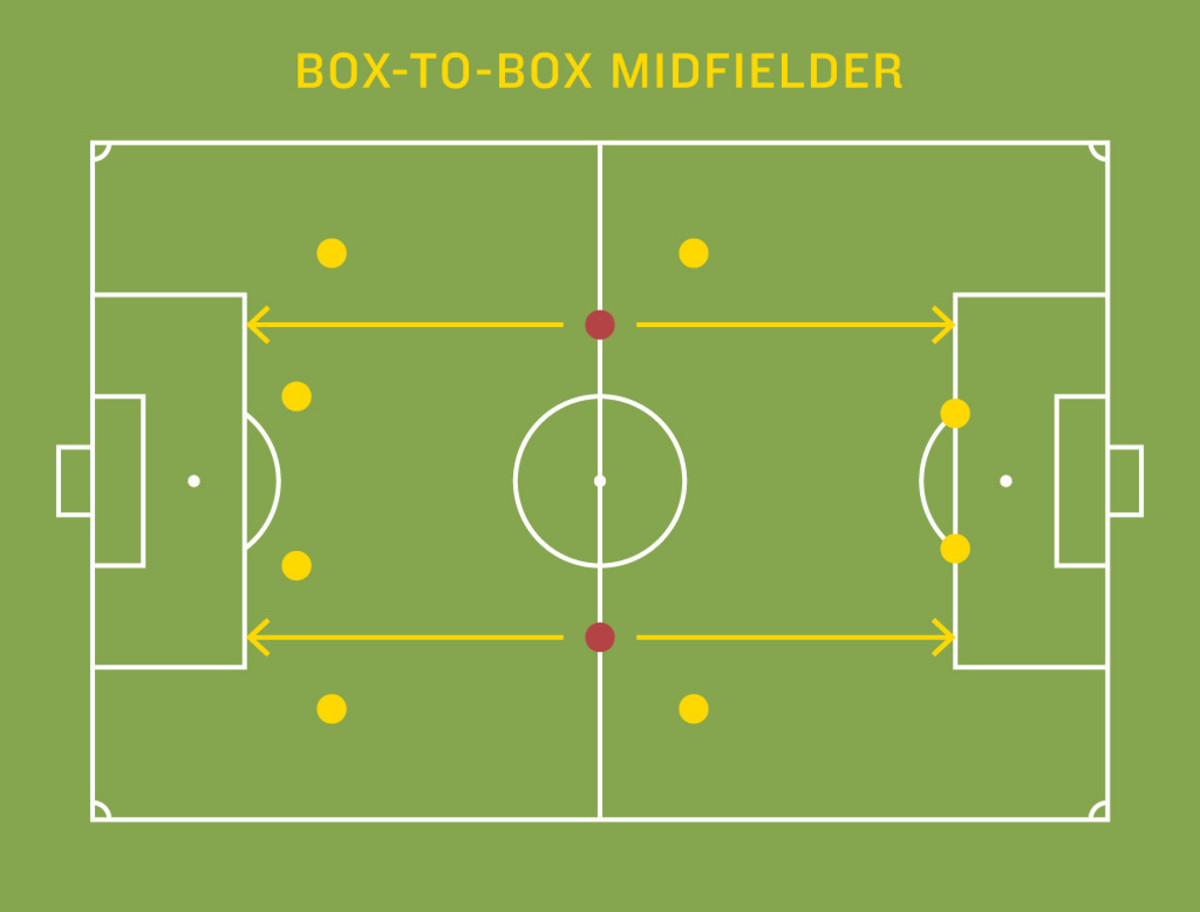 An example of a box-to-box midfielder's movement on the field.