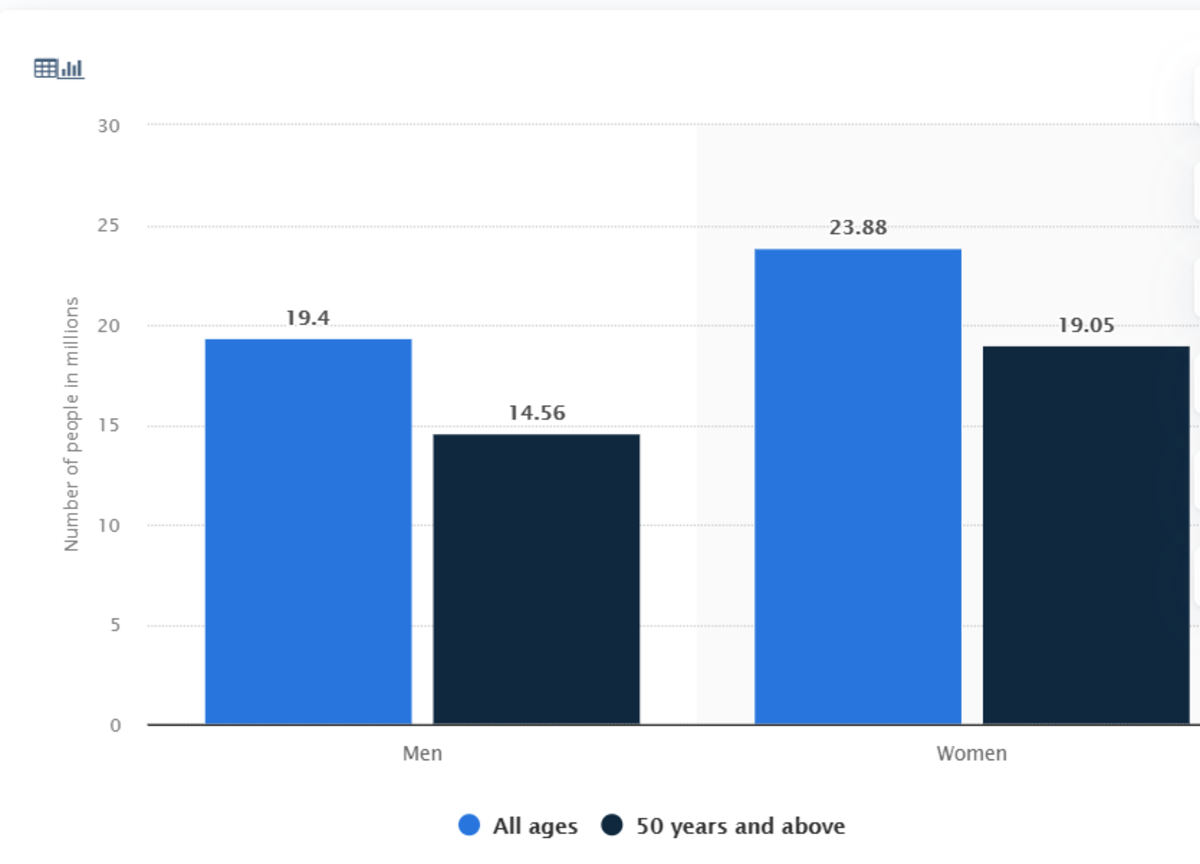 Number of people with blindness worldwide in 2020, by age and gender