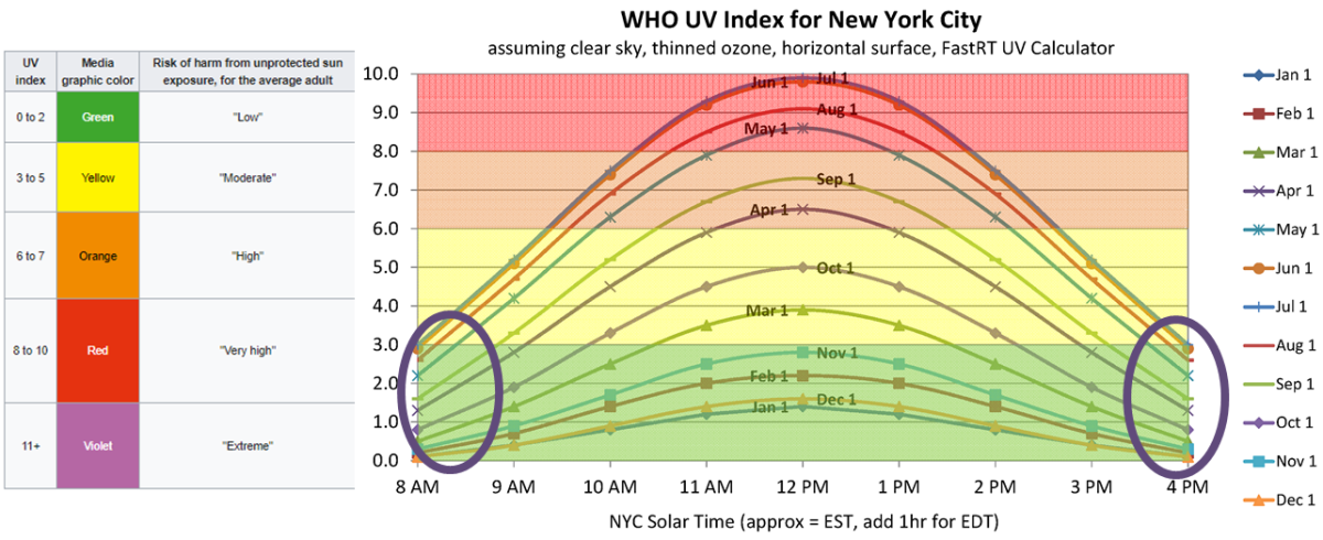 Data showing safe UV levels in Sunrise and Sunset.