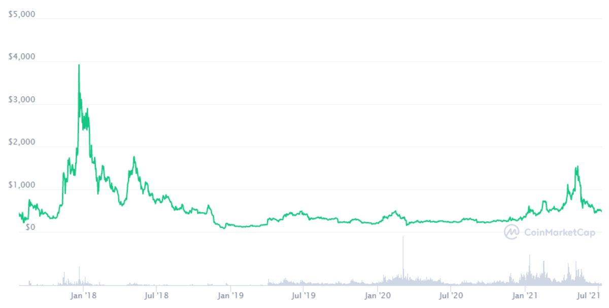 The Bitcoin Cash price performance from January of 2018 to July of 2021
