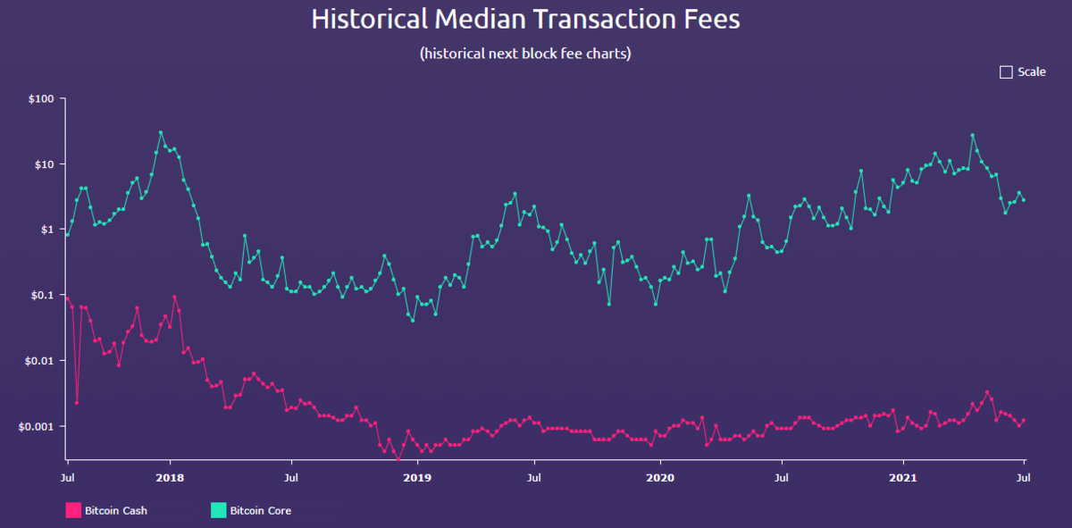 A comparison of the historical BCH and BTC transaction fees