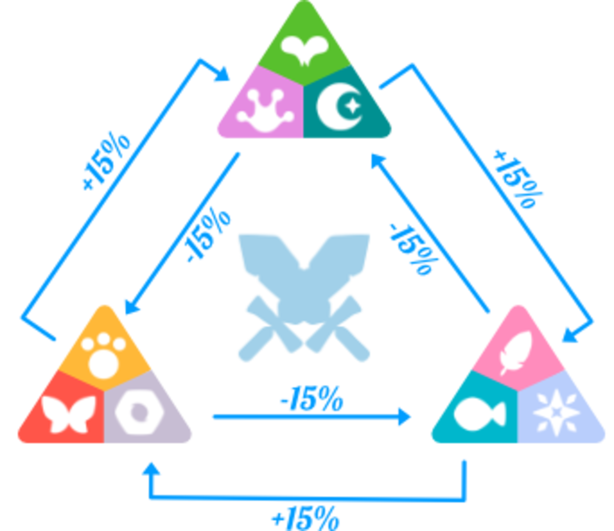 The 9 Axie classes can be divided into 3 groups based on their relative affinities toward one another.