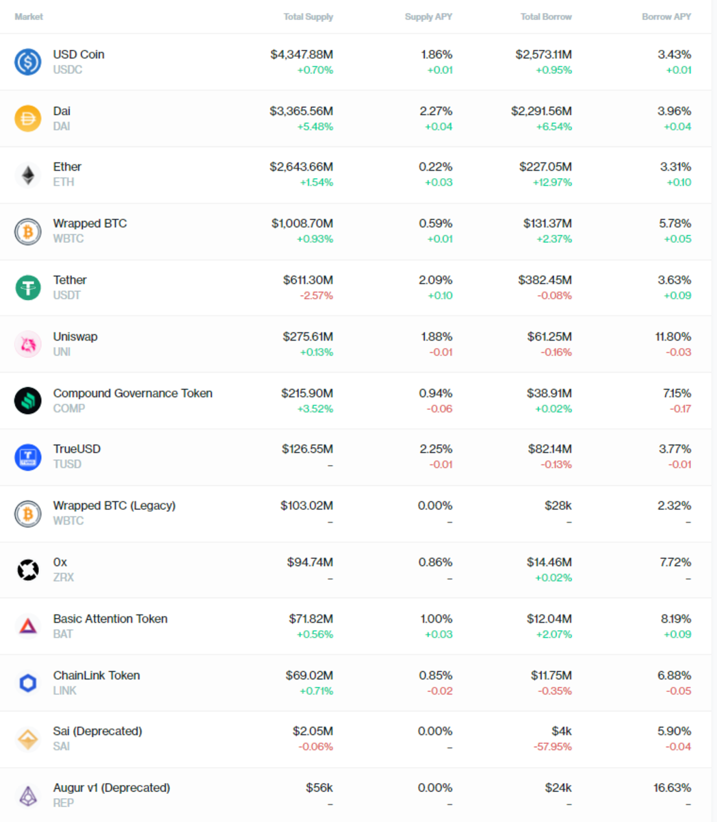 Some of the crypto assets supported by Compound