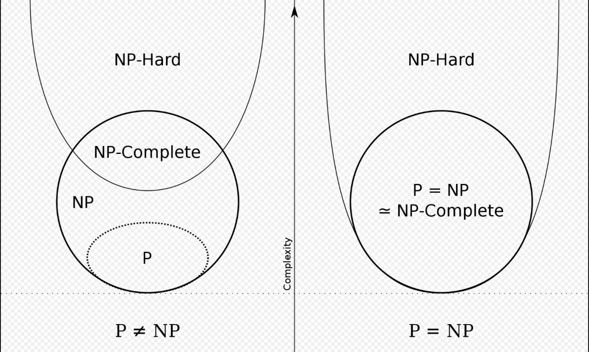 Math: How to Prove That a Math Problem Is Np-Hard or Np-Complete?