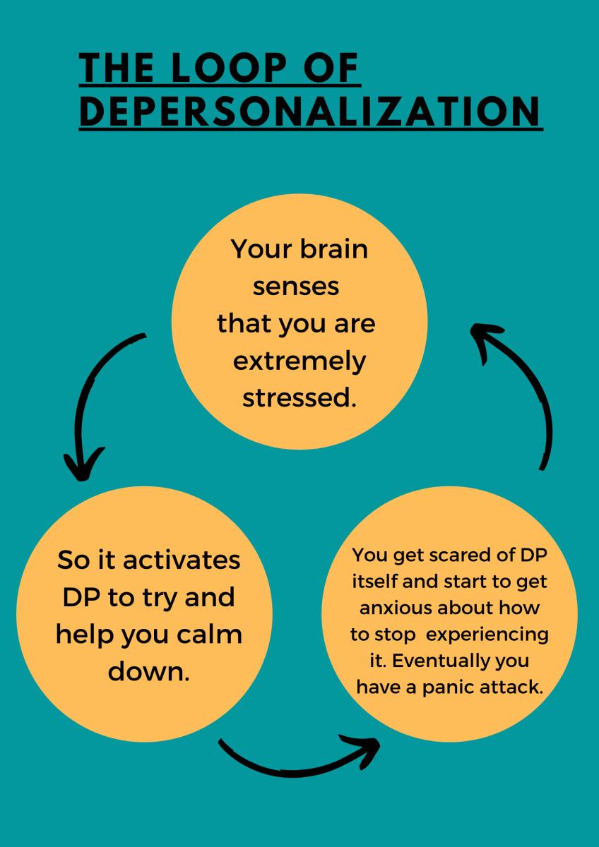 The Loop of DP Disorder