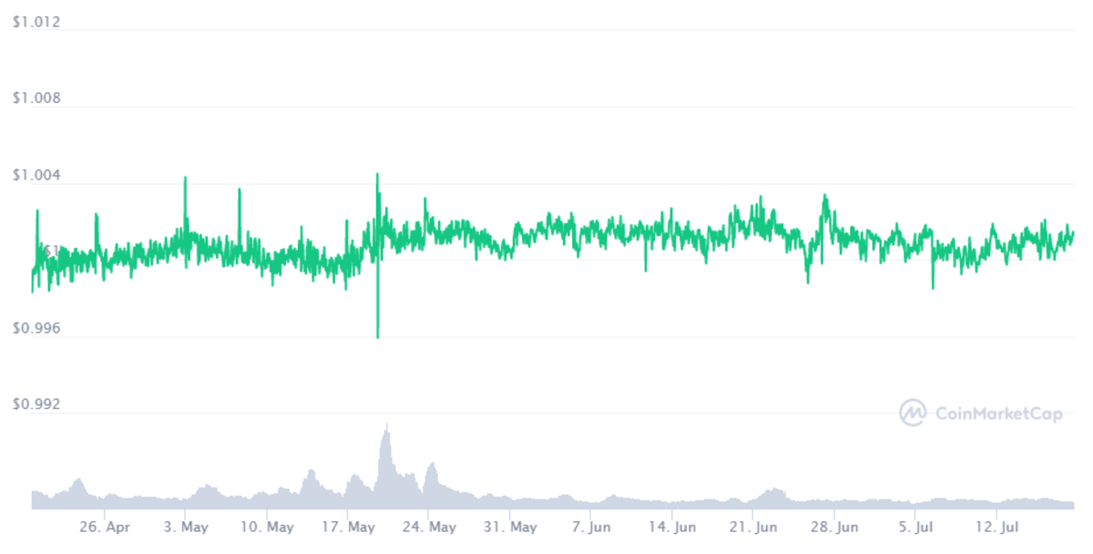 The DAI price is held relativly stable at $1.
