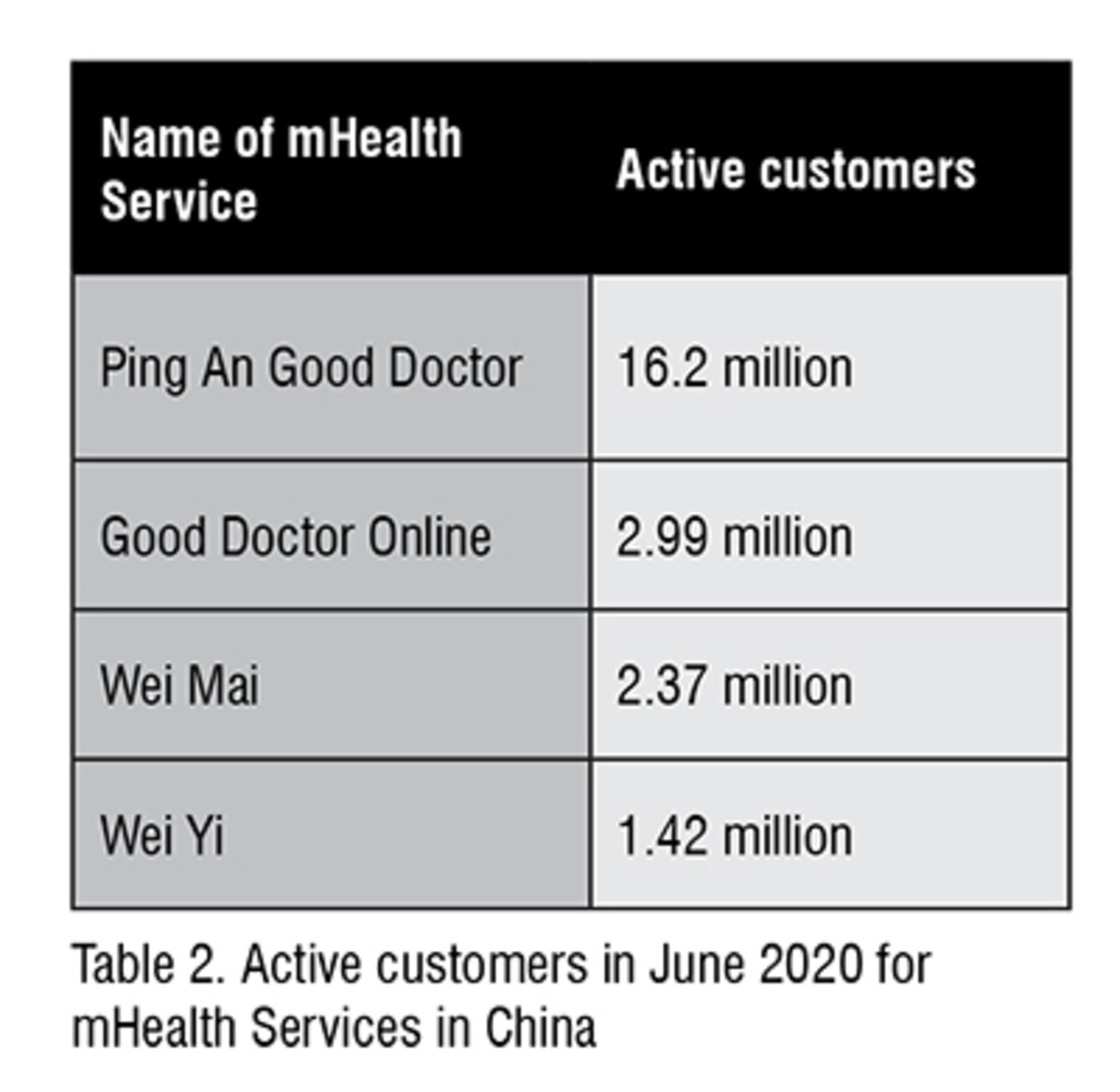 Active customers on mHealth in China by 2020
