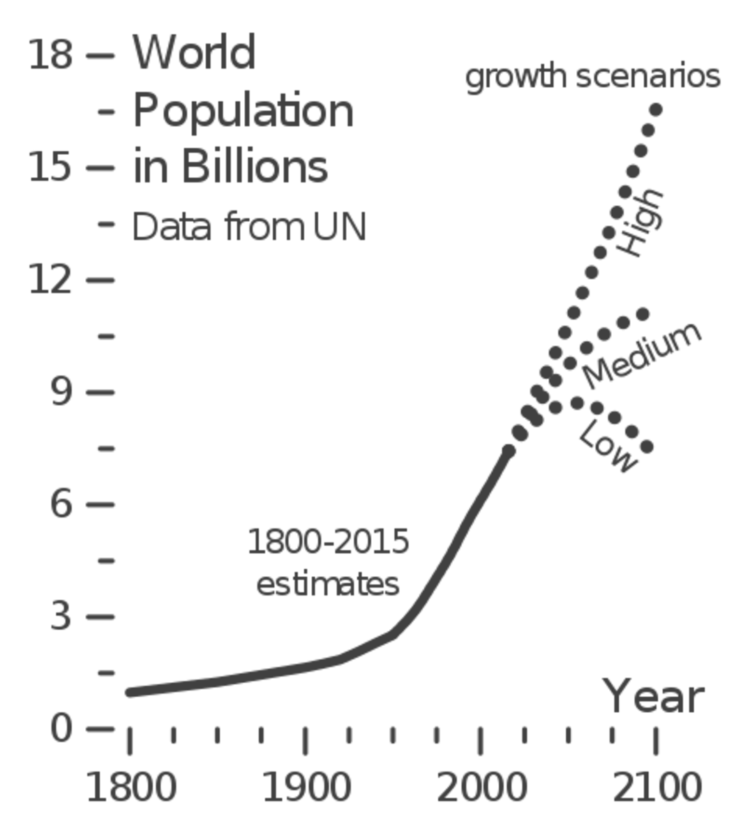 This chart provides a snapshot of past population growth and future projections.