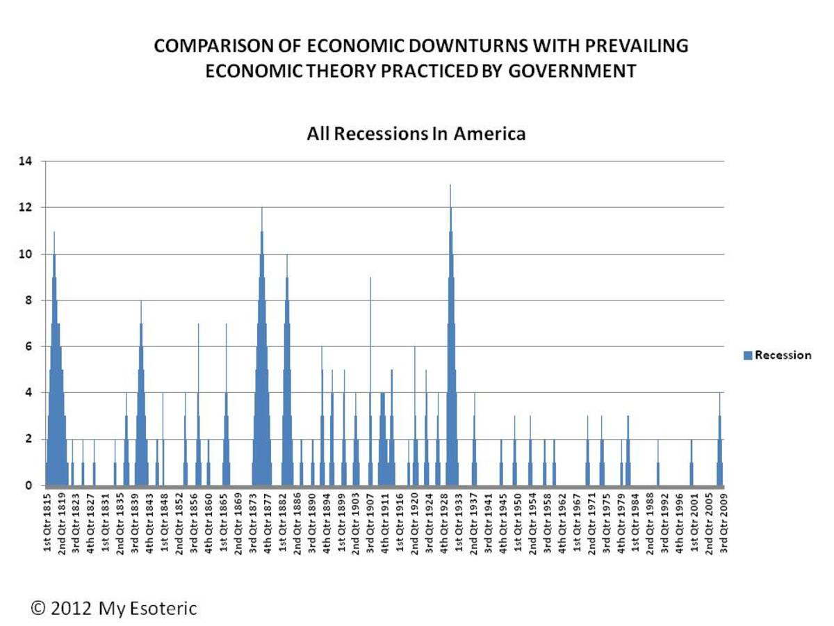 ALL RECESSIONS AND DEPRESSIONS REGARDLESS OF CAUSE -  CHART 1