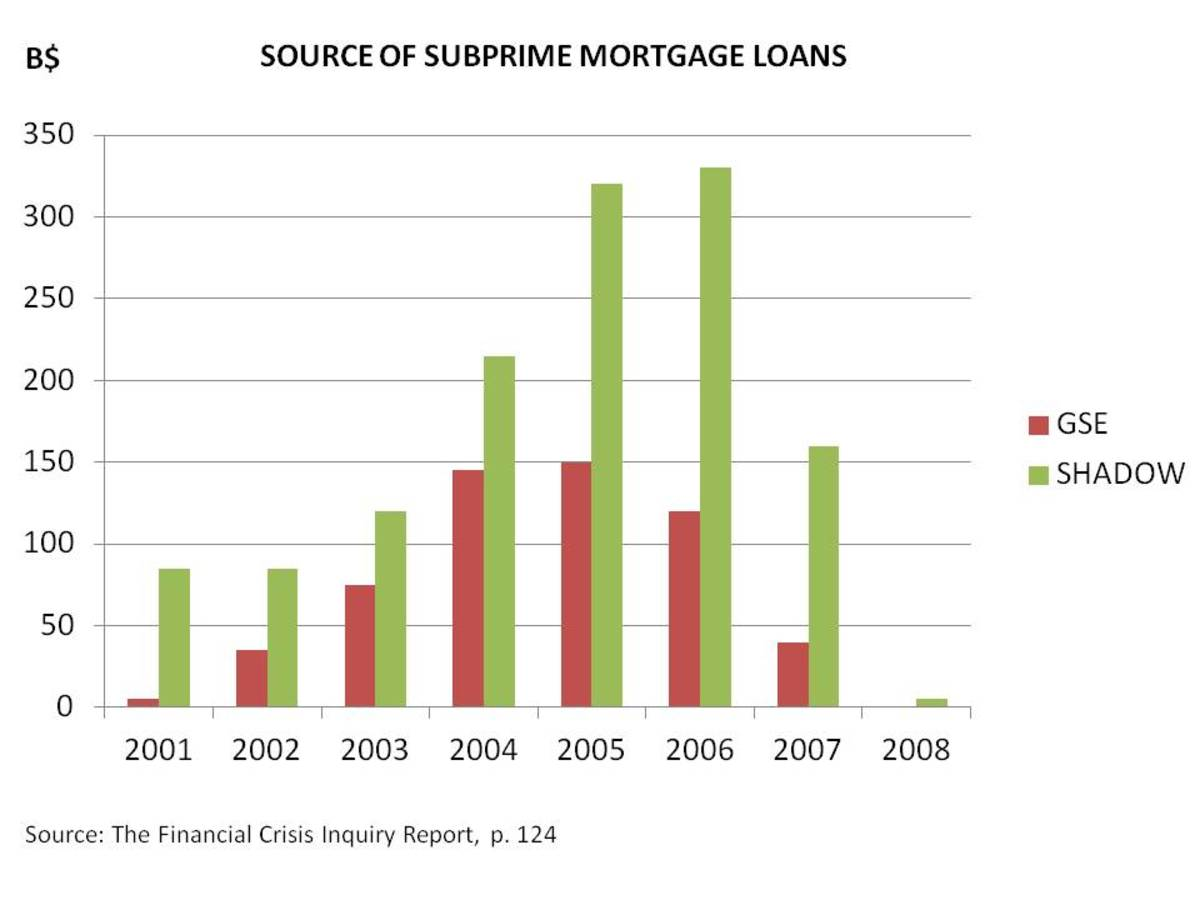 CHART 5 - AS SOURCE OF LOANS MOVED TO UNREGULATED FINANCIAL INSTITUTIONS, THE LOAN QUALITY DECREASED DRAMATICALLY IN TERMS OF SUBPRIME AND ALT-A LOANS (the Chart is of Subprimes)