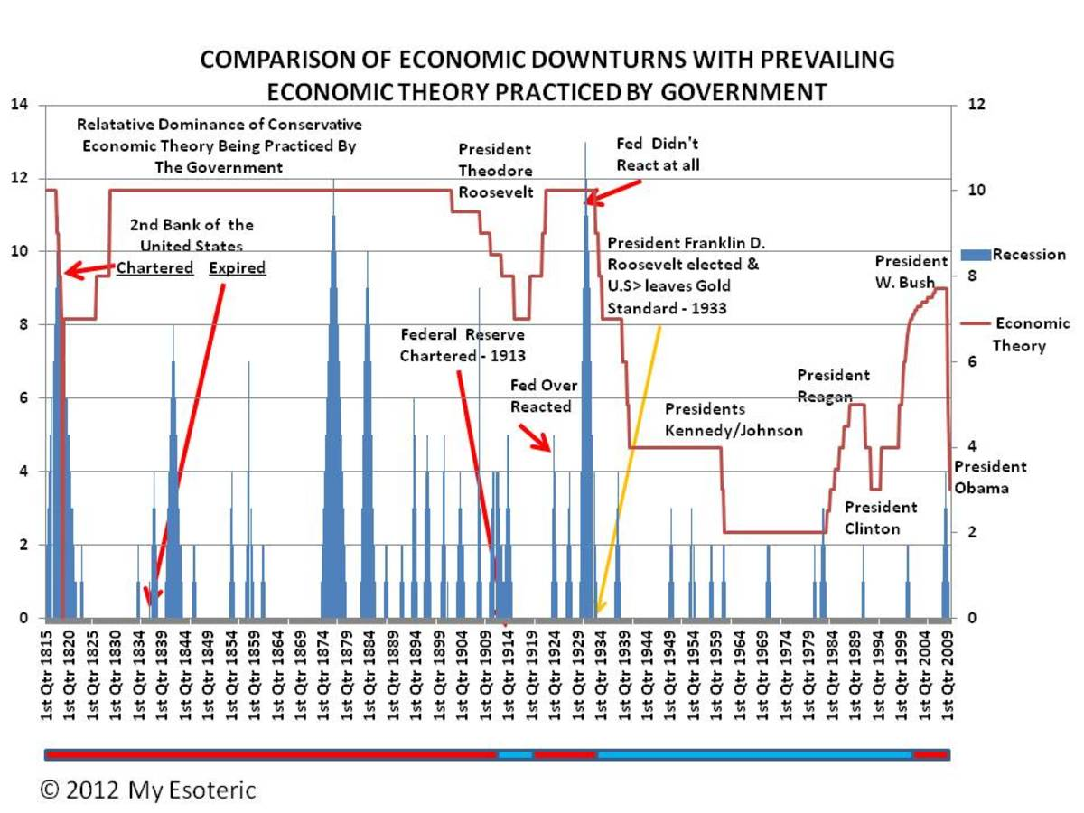 RED LINE INDICATES DEGREE OF CONSERVATISM IN GOVERNMENT - CHART 3