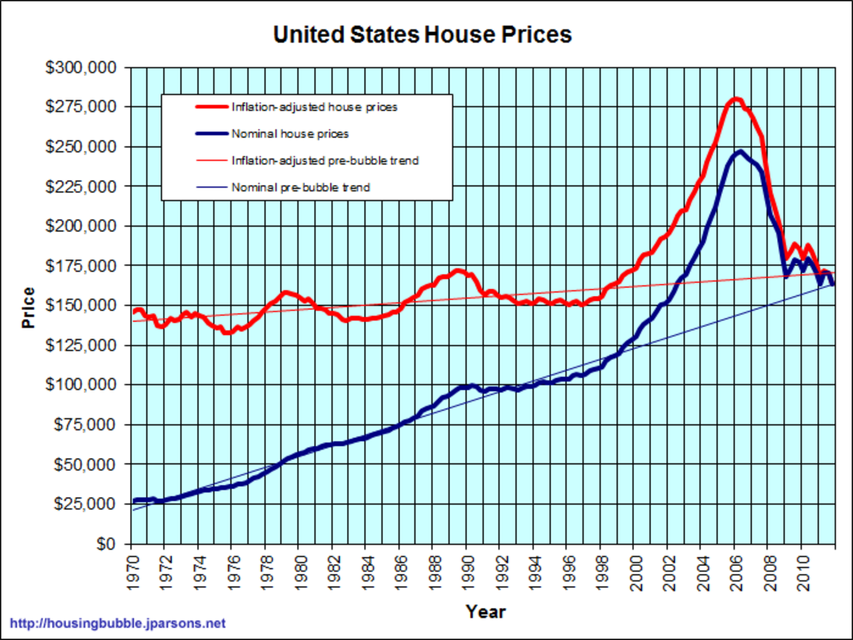 CHART 3 - HOUSING PRICES RISE TO HISTORIC LEVELS IN JUST 6 YEARS (2001 - 2006), THEN PEAKED IN EARLY 2006 AS EVEN THE SPECULATORS WERE FINALLY PRICED OUT OF THE MARKET AND HOUSING STARTS PEAKED