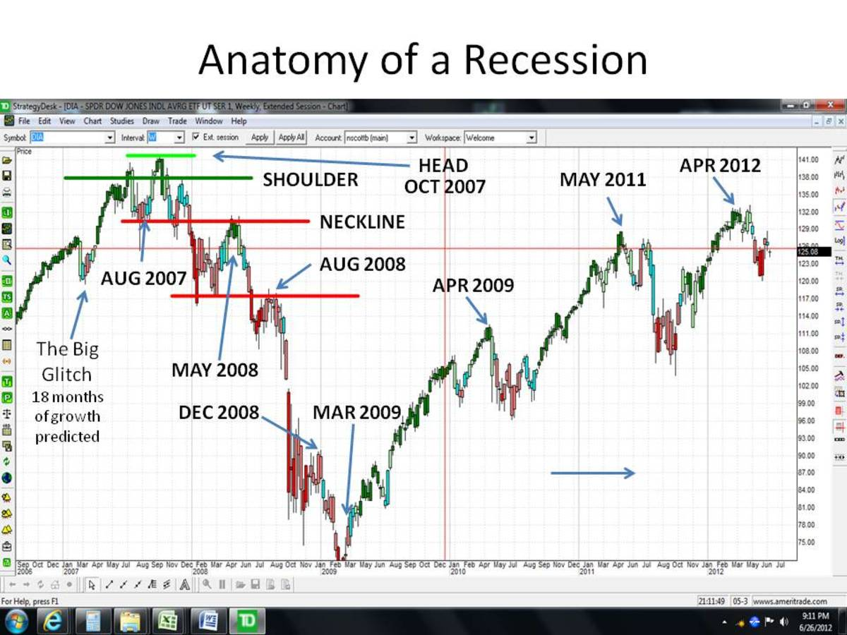CHART 8 - THE STOCK MARKET, INITIALLY DRIVEN BY RECOVERY, THEN BY A SURGING HOUSING MARKET, THEN BY THE HOUSING BUBBLE, AND FINALLY BY JUST THE FINANCIAL SECTOR AND MERGERS, REACHES ITS PEAK IN 2007 (The Head)