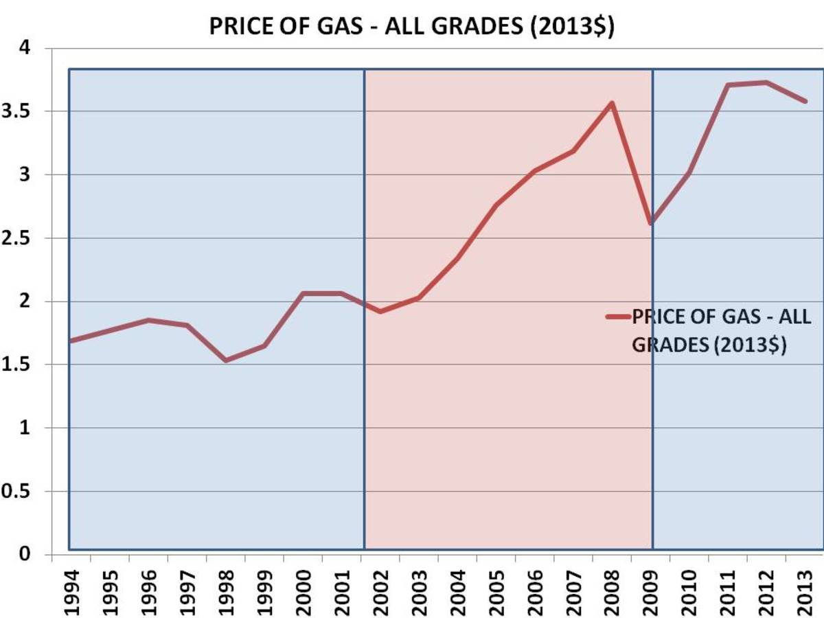 CHART 6 - GAS PRICES, ALL GRADES, 1993 - 2013: 2013$