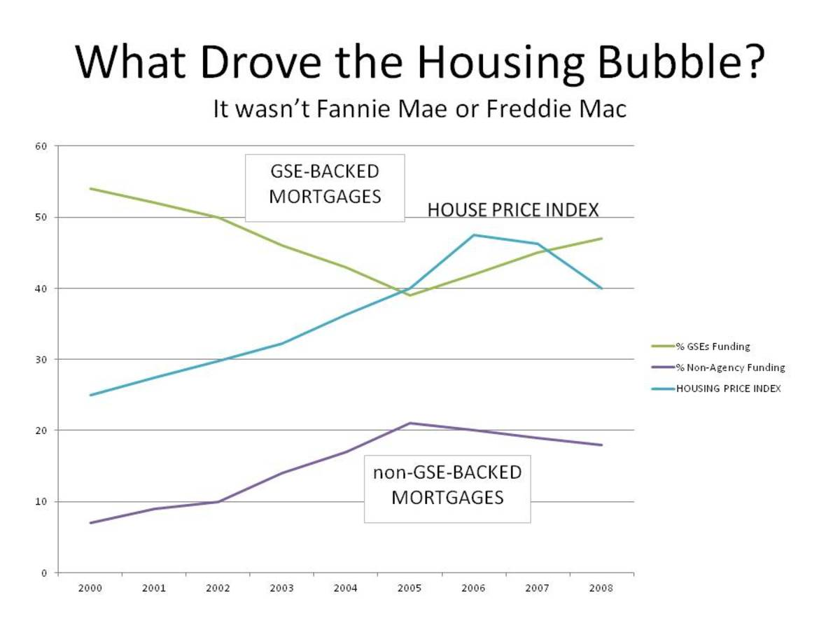 CHART 4 - AS BUBBLE GREW, SOURCE OF MORTGAGES INCREASINGLY CAME FROM UNREGULATED BANKS, PEAKING IN 2005