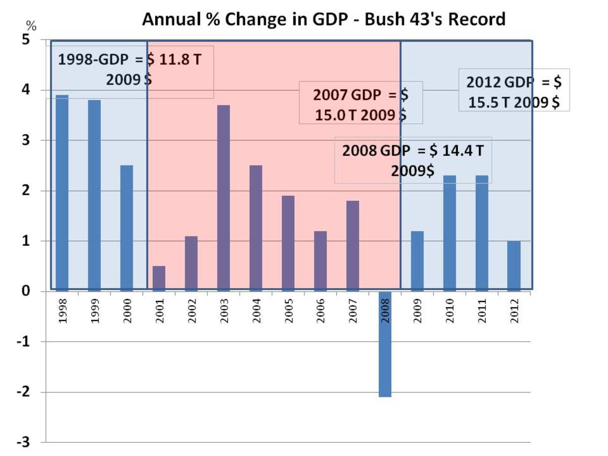 CHART 7 - ANNUAL % CHANGE IN GDP 1998 - 2012.  NOTE THAT ONLY ONE YEAR WAS SIGNIFICANTLY BETTER IN THE EIGHT YEARS BEFORE THE RECOVERY THAN AFTER.