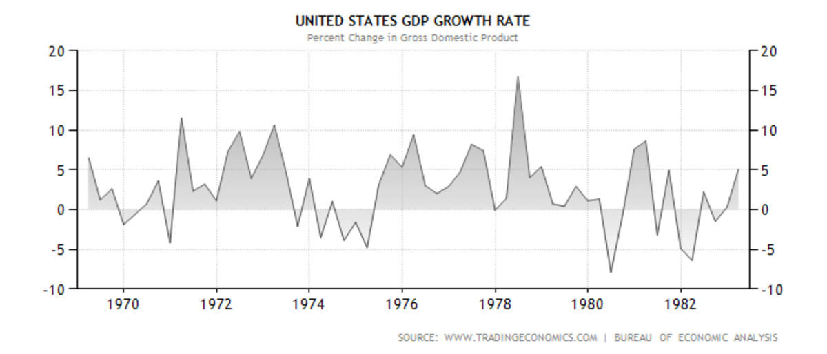 THIS PERIOD IS NOTED FOR THE WILD SWINGS IN ECONOMIC ACTIVITY BEFORE SETTLING INTO A SHORT PERIOD OF GROWTH (not shown) AND THEN A LONG DECLINE INTO ANOTHER RECESSION.