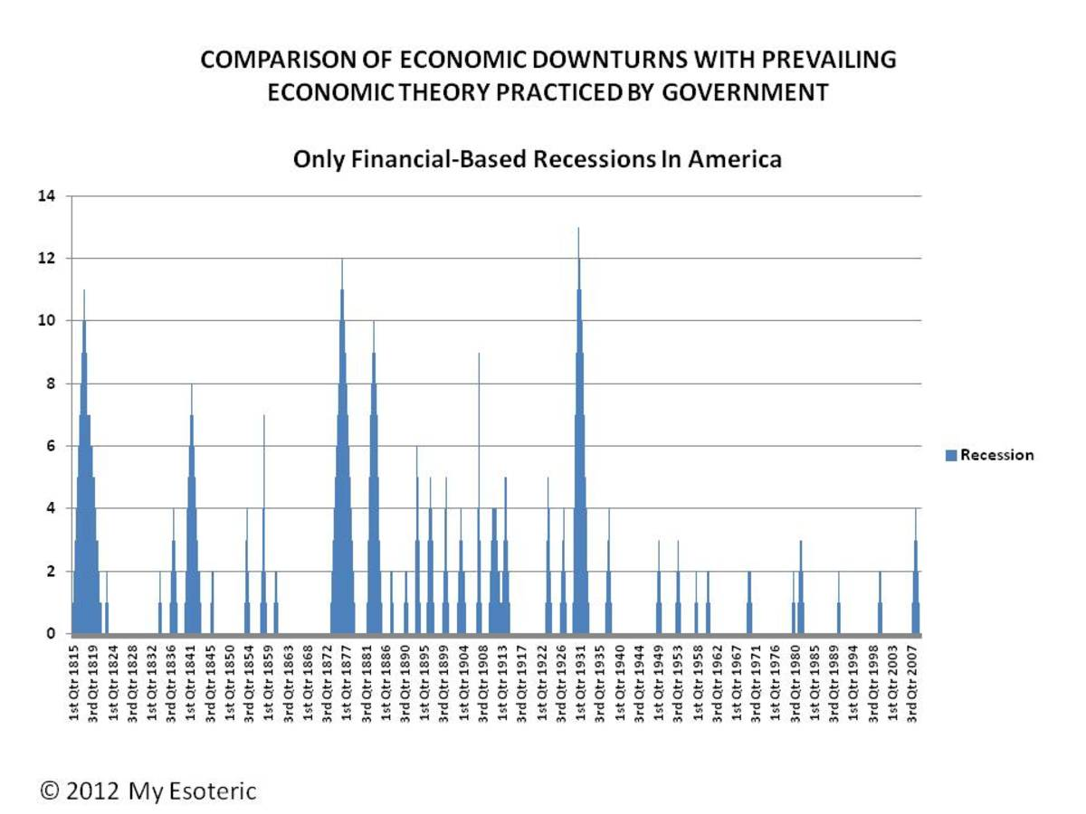 ALL RECESSIONS AND DEPRESSIONS FOR FINANCIAL REASONS ONLY -  CHART 2