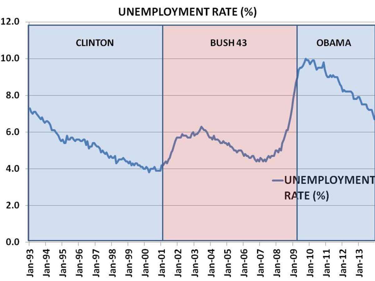 CHART 9 - UNEMPLOYMENT RATES 1993 - 2013