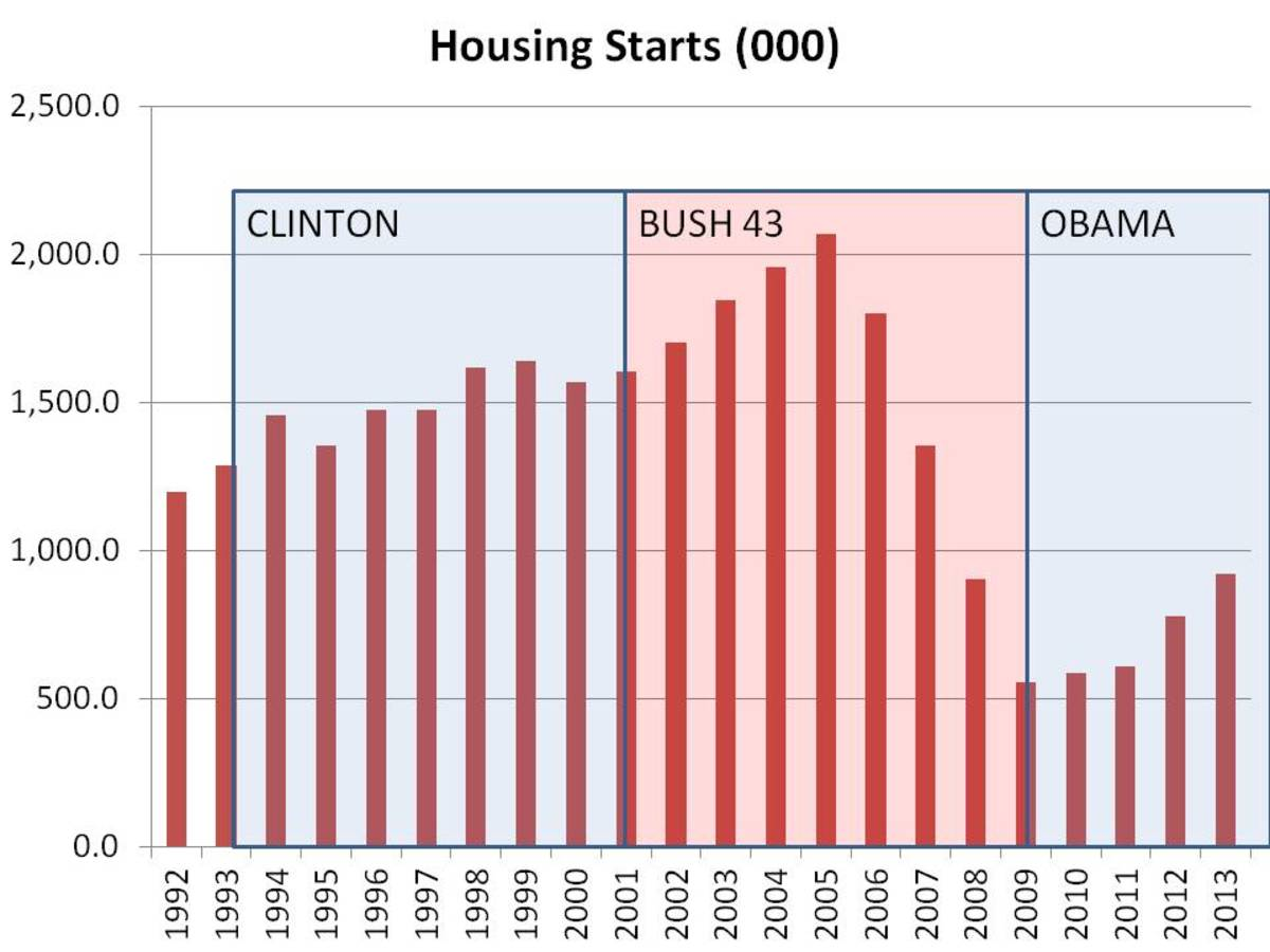 CHART 2 - ANNUAL HOUSING STARTS PEAKING IN JANUARY 2006
