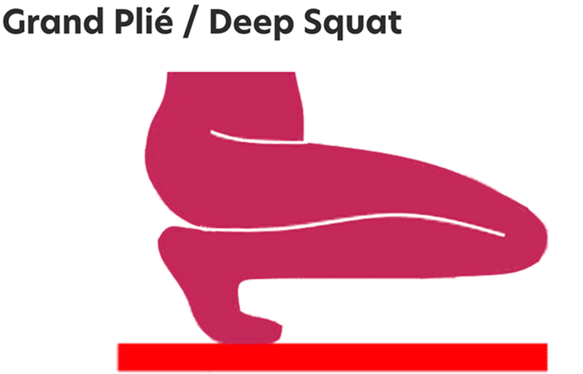 The grand plié or deep squat bends the knees to their full capacity.
