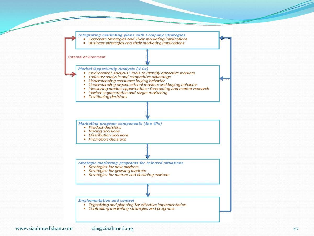 Market Plan and Marketing Structure. How to Sell