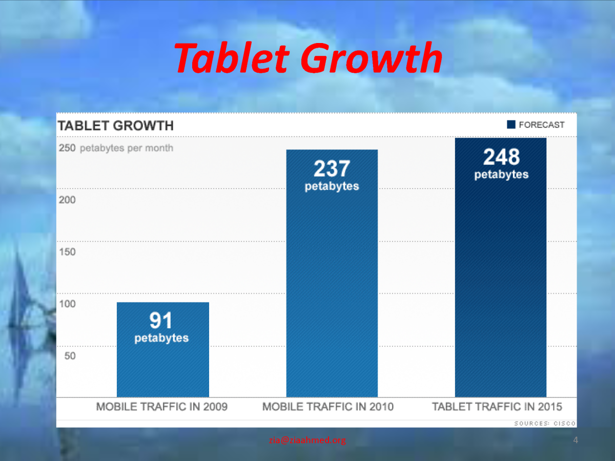 Growth of Tablets Market