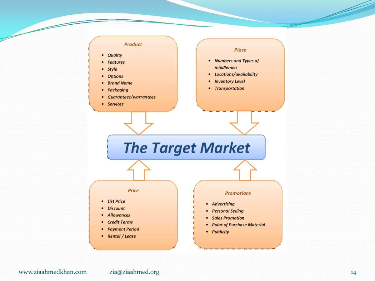 The target market Study