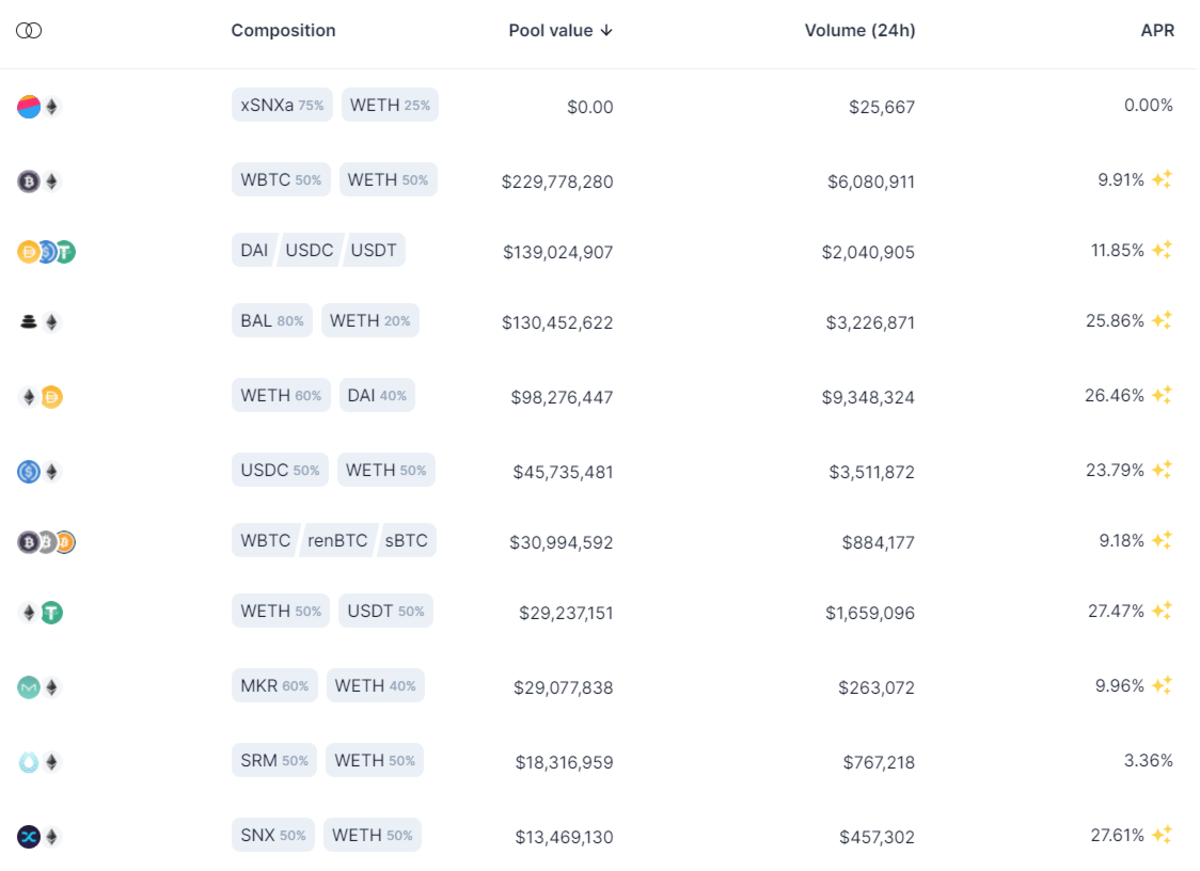 Some of the liquidity pools on Balancer and their APRs