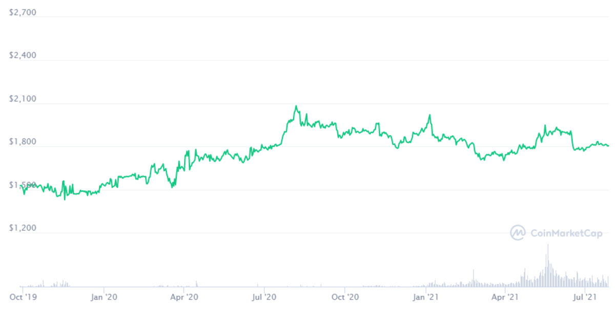The PAX Gold price performance copies the performance of actual gold because that's what it represents.