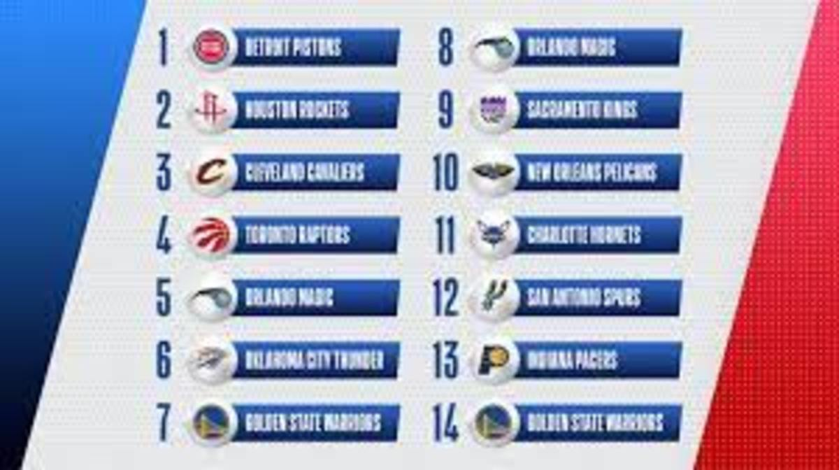 NBA Draft Lottery Preview 2021