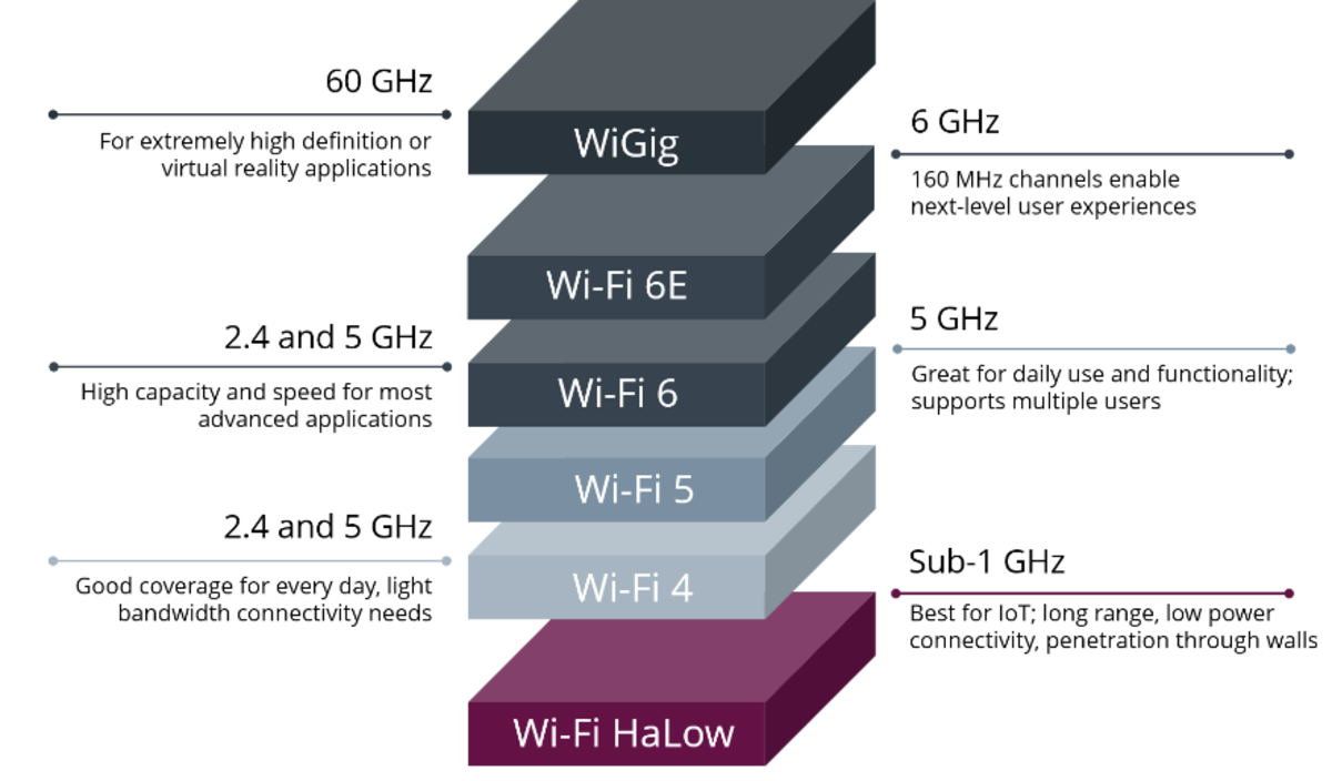 Wi-Fi Technology Development.