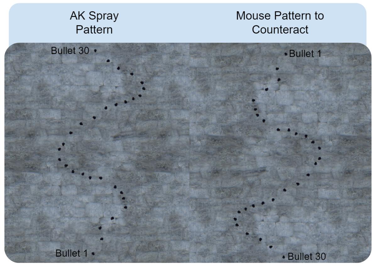 AK spray pattern & mouse movement.