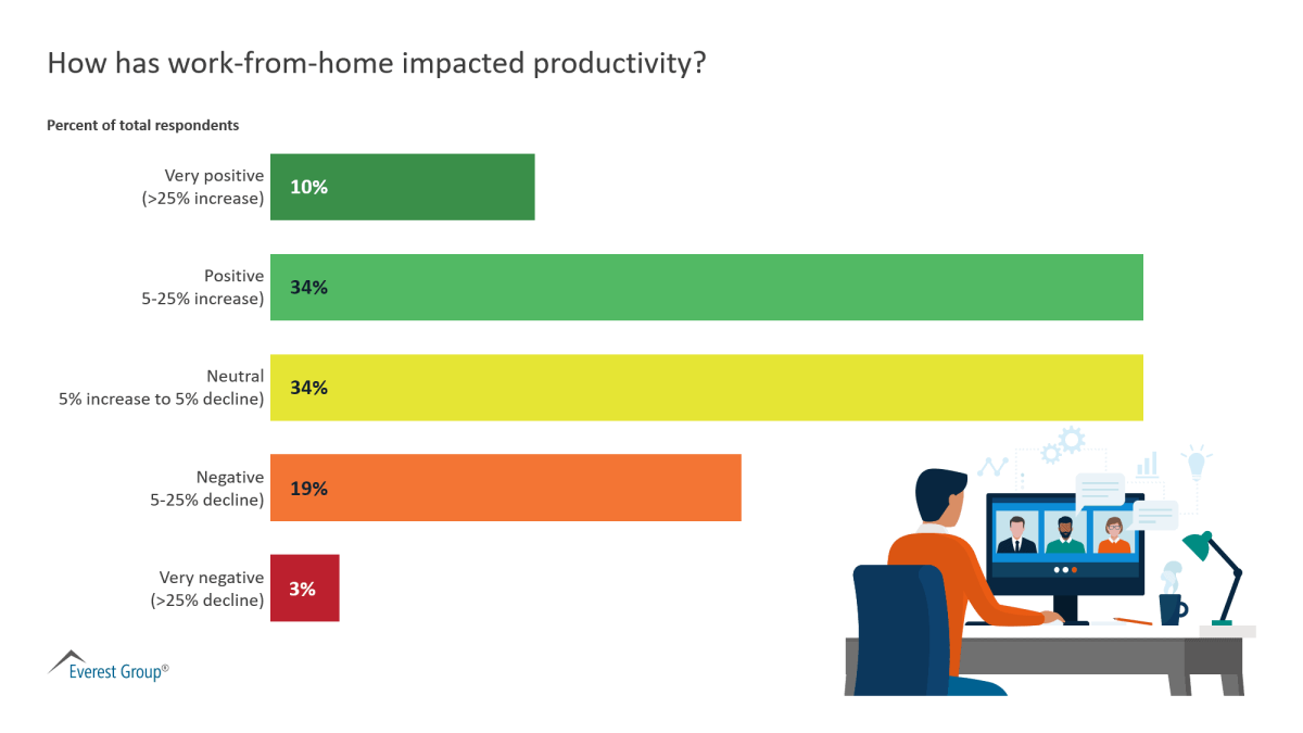 WFH affects Productivity to Certain Extent.