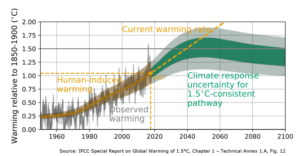 Current Warming Trends