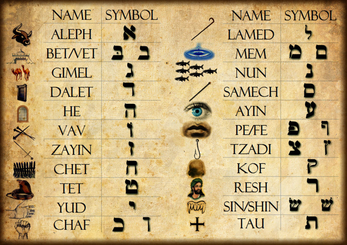 Some believe that Ancient Hebrew letters give a code of the creation of the universe.