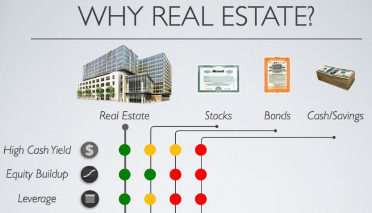 Stay Invested in Real Estate for Longer Period.