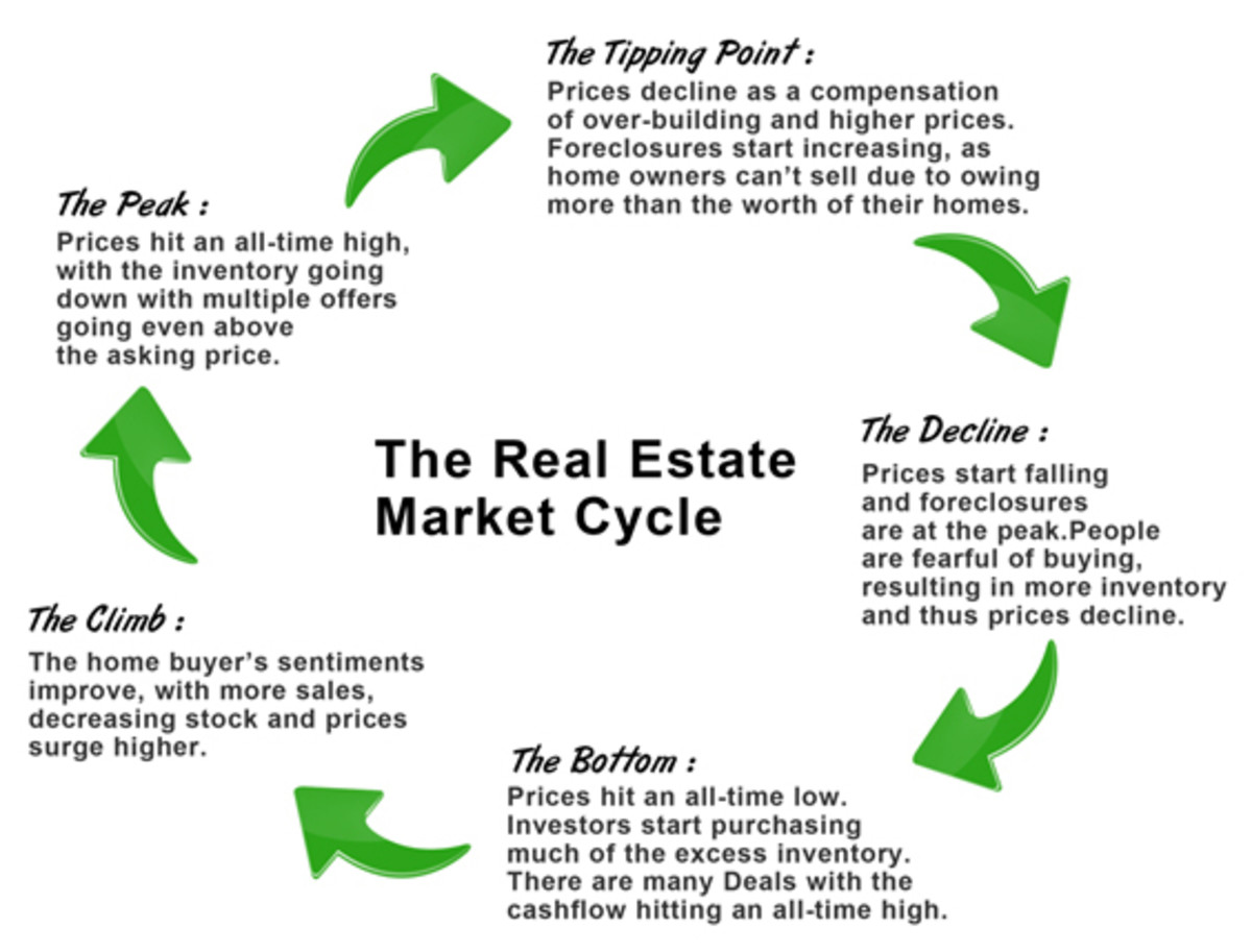 Real Estate Cycle