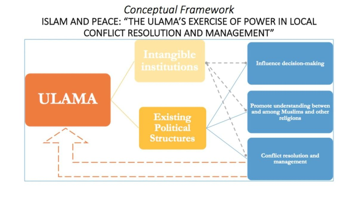 The conceptual framework aims to illustrate the ways Ulamas can influence decision-making.