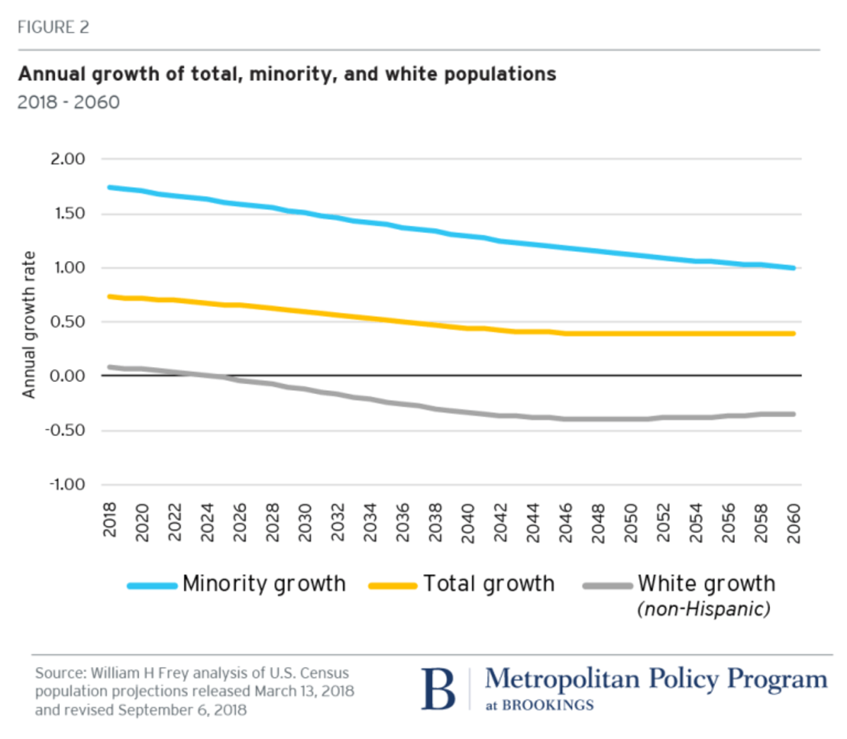 census-data-shows-the-number-of-white-people-in-the-us-fell-for-first-time-since-1790