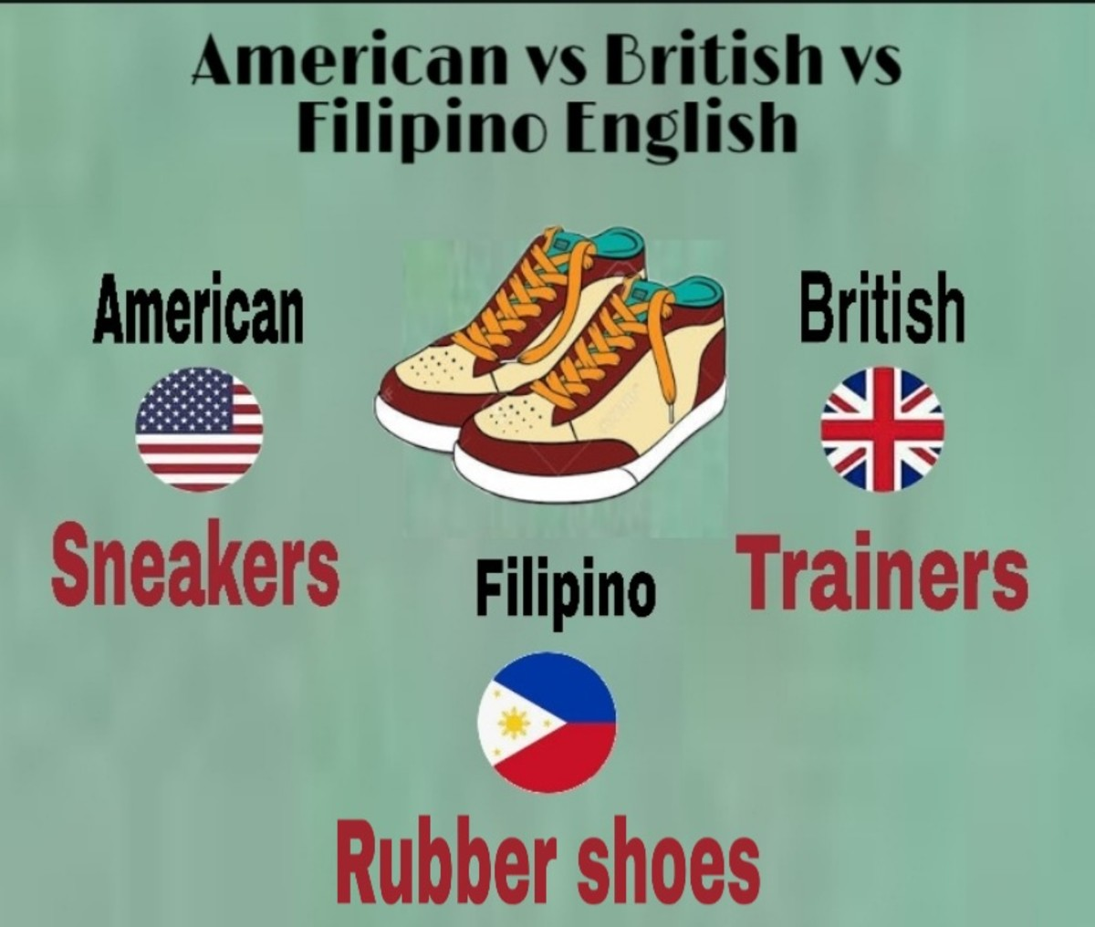 Philippine English Words -  Filipino vs American vs British English