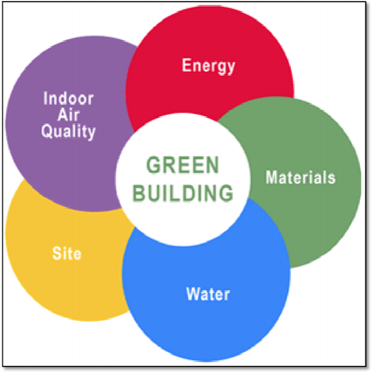 5-most-beautiful-green-buildings-in-india