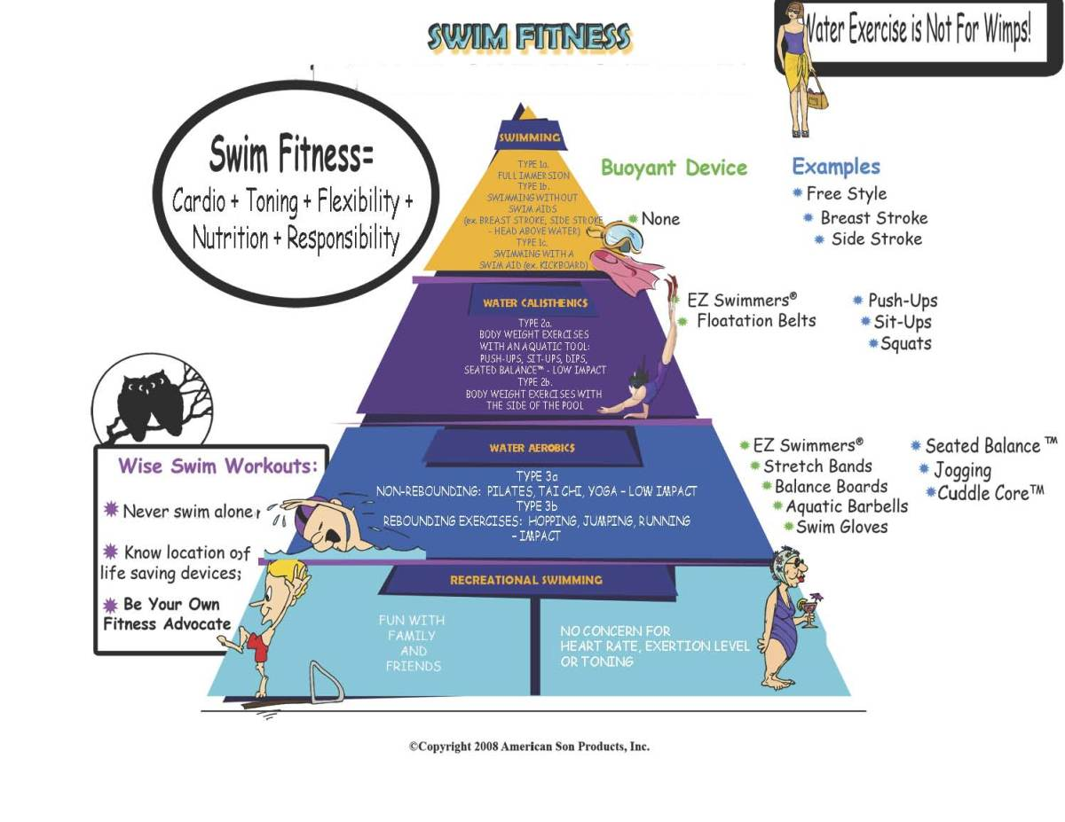 pyramid of hierarchy of swim fitness including the swim board
