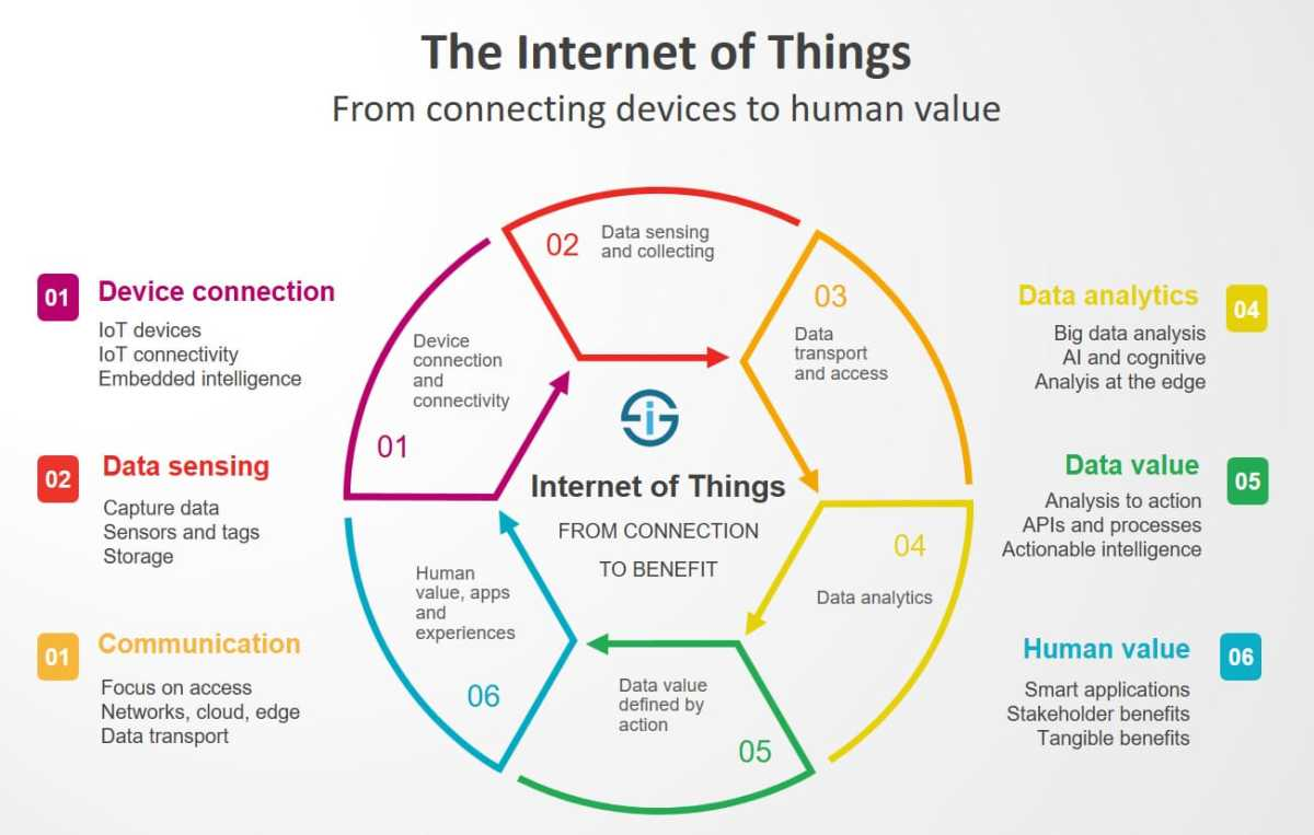 IoT Connecting Devices to Human Value!