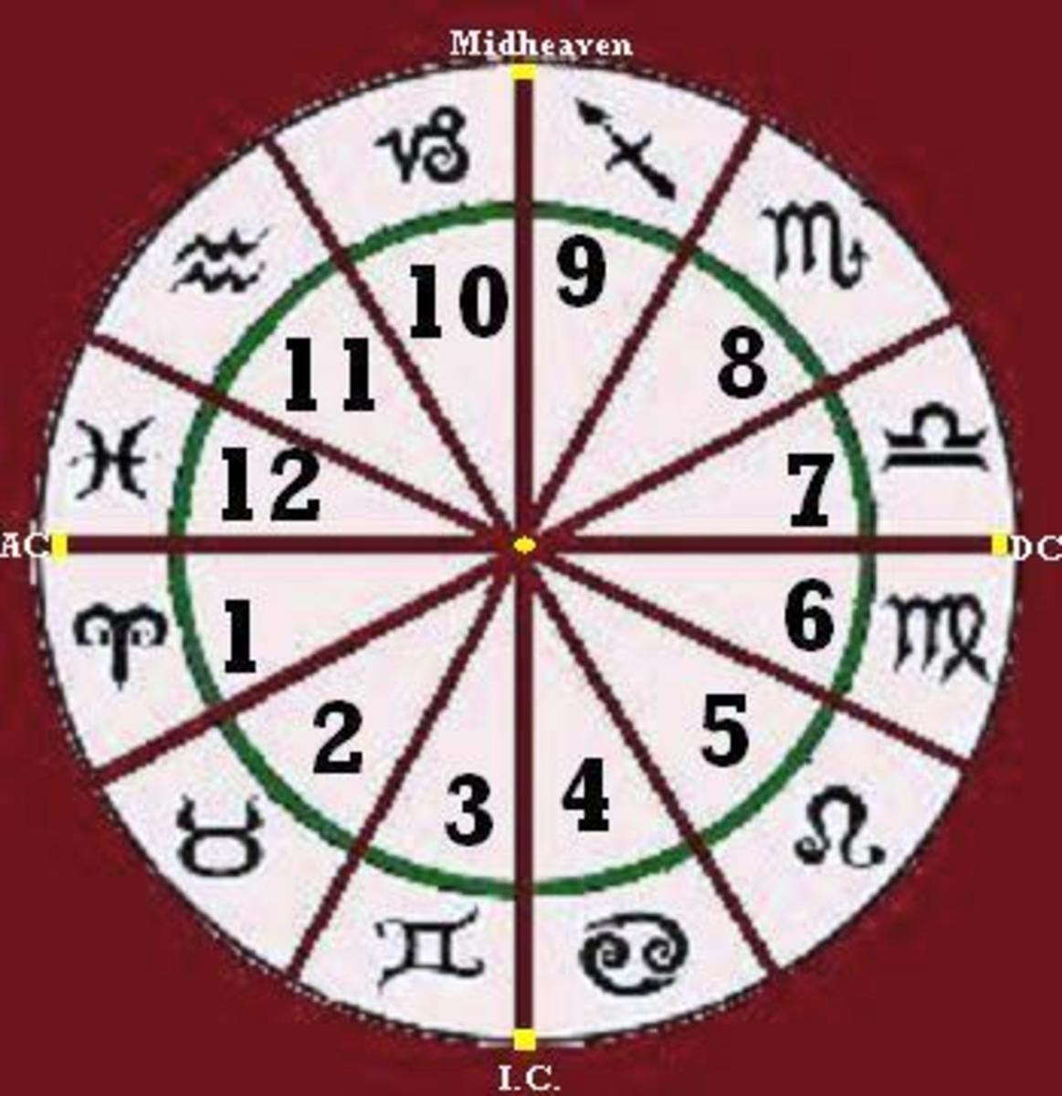 """The House 7 sector, or """"slice of the pie,"""" is always on the rightward side of every horoscope chart."""