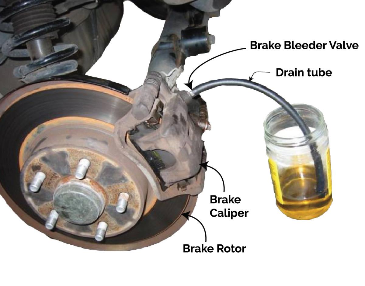 Draining brake fluid