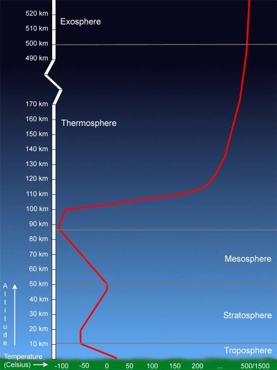 Chart of atmospheric temperatures.  When temperature decreases with height the 'lapse rate' is positive; when (as in the stratosphere) the reverse occurs it is negative.  Note the steep atmosphere in the lowest layer, the 'troposhpere.'