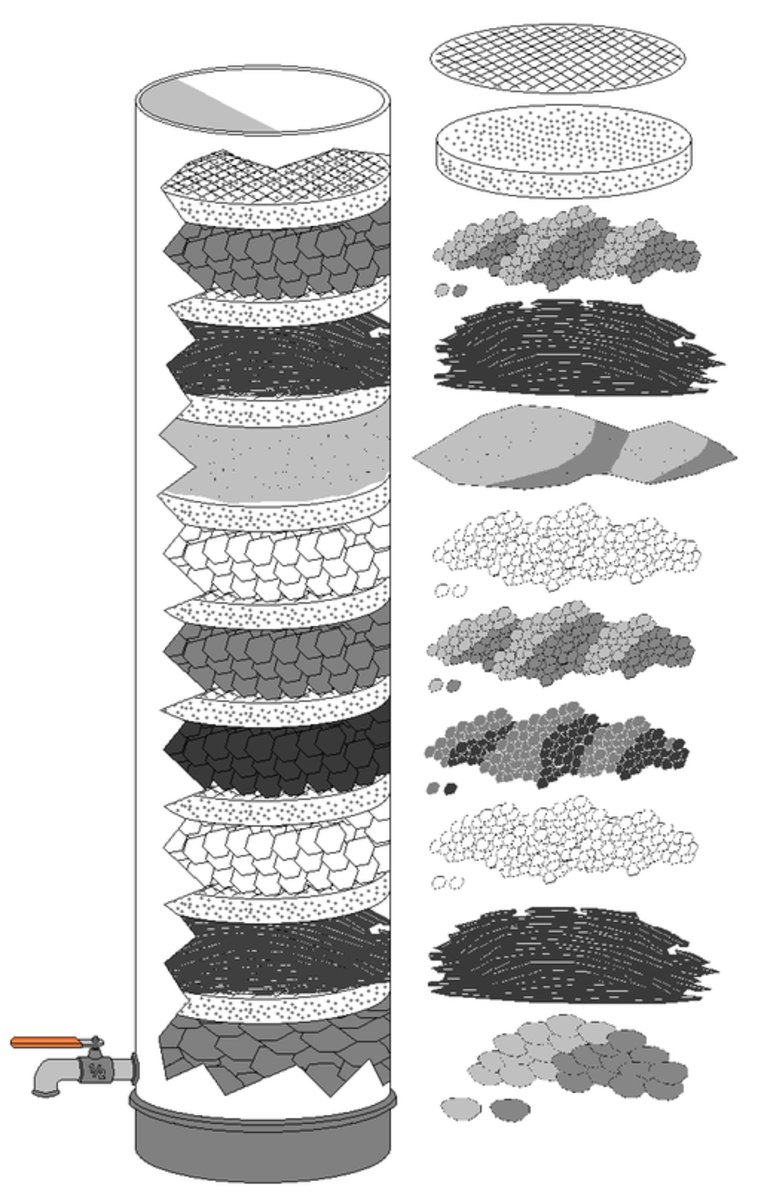 Carbon filters stack alternate layers of materials that take out particulates and chemicals. The layers of carbon in this diagram are the ones with black, flat granules.
