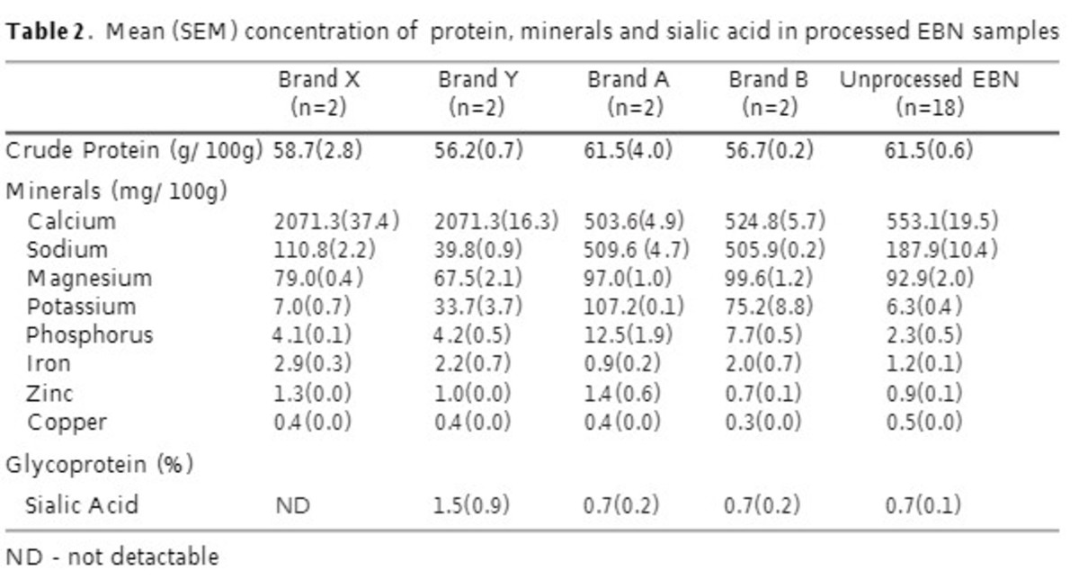 Comparison of edible bird's nest nutrient composition of commercial brands and raw unprocessed samples