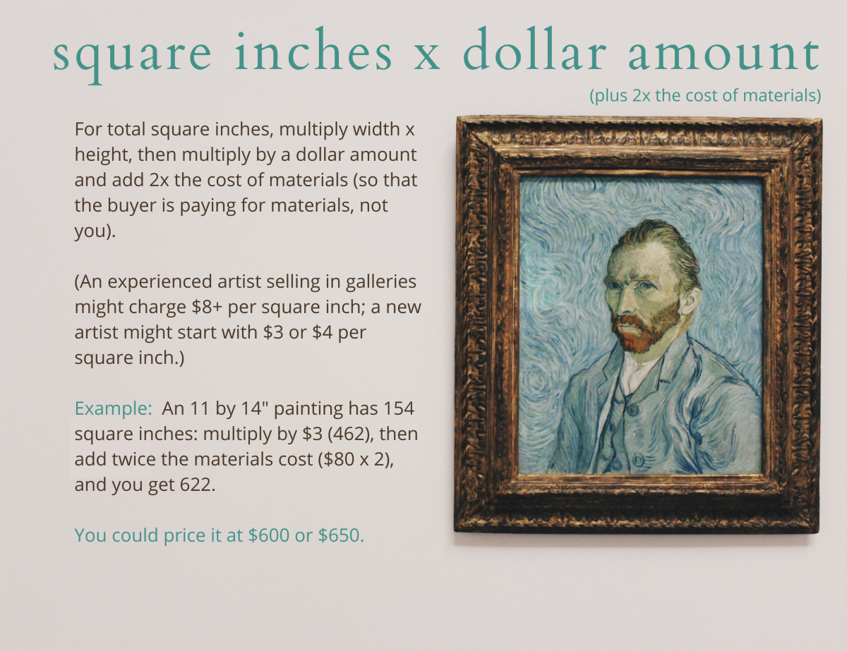 One formula for determining what price to sell your artwork takes into consideration size, experience/reputation, and the cost of materials.